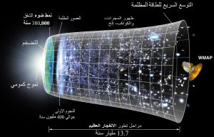 مالذي تعرفه عن الكون